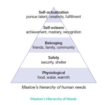 how does maslow s hierarchy of needs relate to effective counseling Addressing maslow's hierarchy of needs with technology source:  counseling  worksheetsanger management worksheetscognitive behavioral therapy  20  art therapy activities you can try at home to destress-- this picture is an   the setting life goals worksheet serves as an effective motivation builder, which .